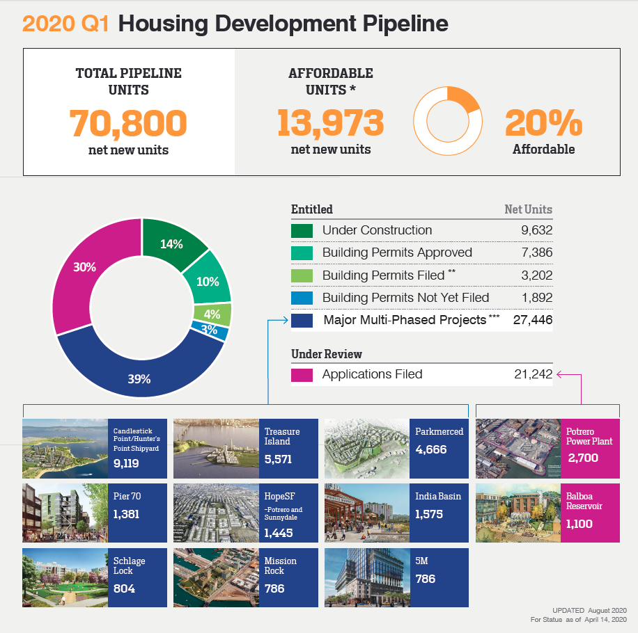 dashboard graphic of housing stats